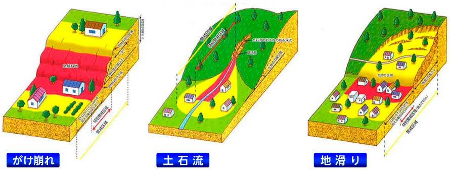 土砂災害特別警戒区域の図解 土砂災害危険箇所 土砂災害危険箇所とは、土石流危険渓流、急傾斜地崩壊